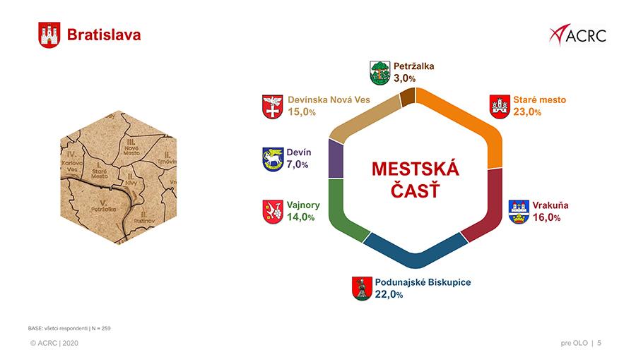 Výsledky_prieskumu_v_zapojených_mestských_častiach_-_vrecový_zber-5_1