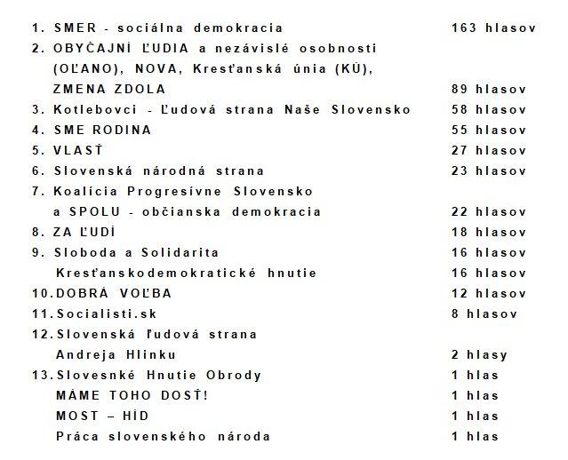 Výsledky_volieb_do_NR_SR_2020