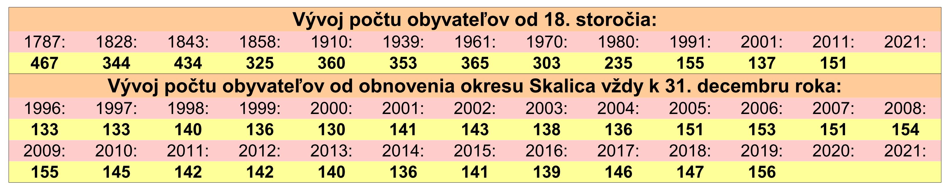 počet_obyv_hist_01