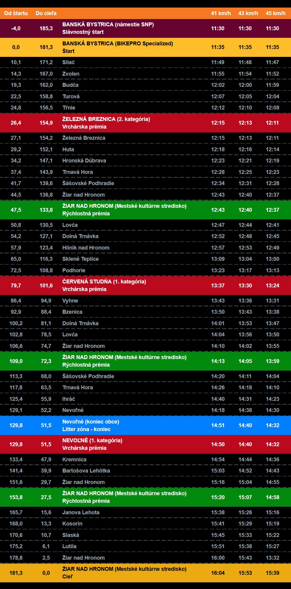 Screenshot_2020-09-17_3_etapa_-_Okolo_Slovenska